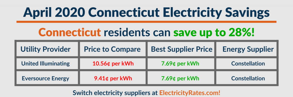 Graphic showing energy savings for Connecticut