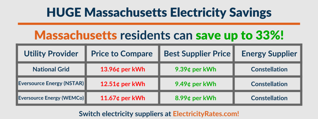 Graphic depicting each MA utility's Price to Compare vs Supplier Prices