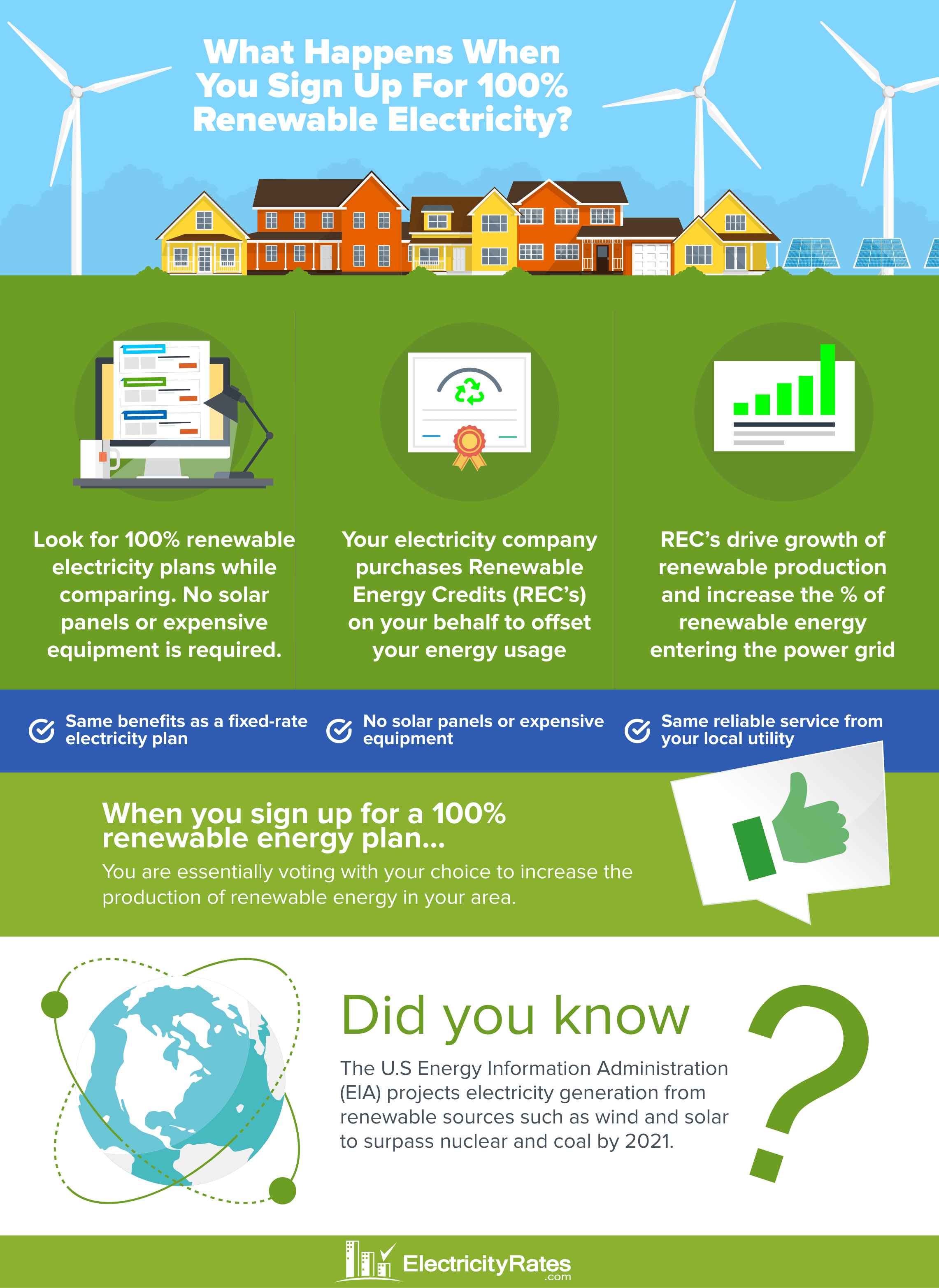 How Switching to 100% Renewable Energy Works Infographic