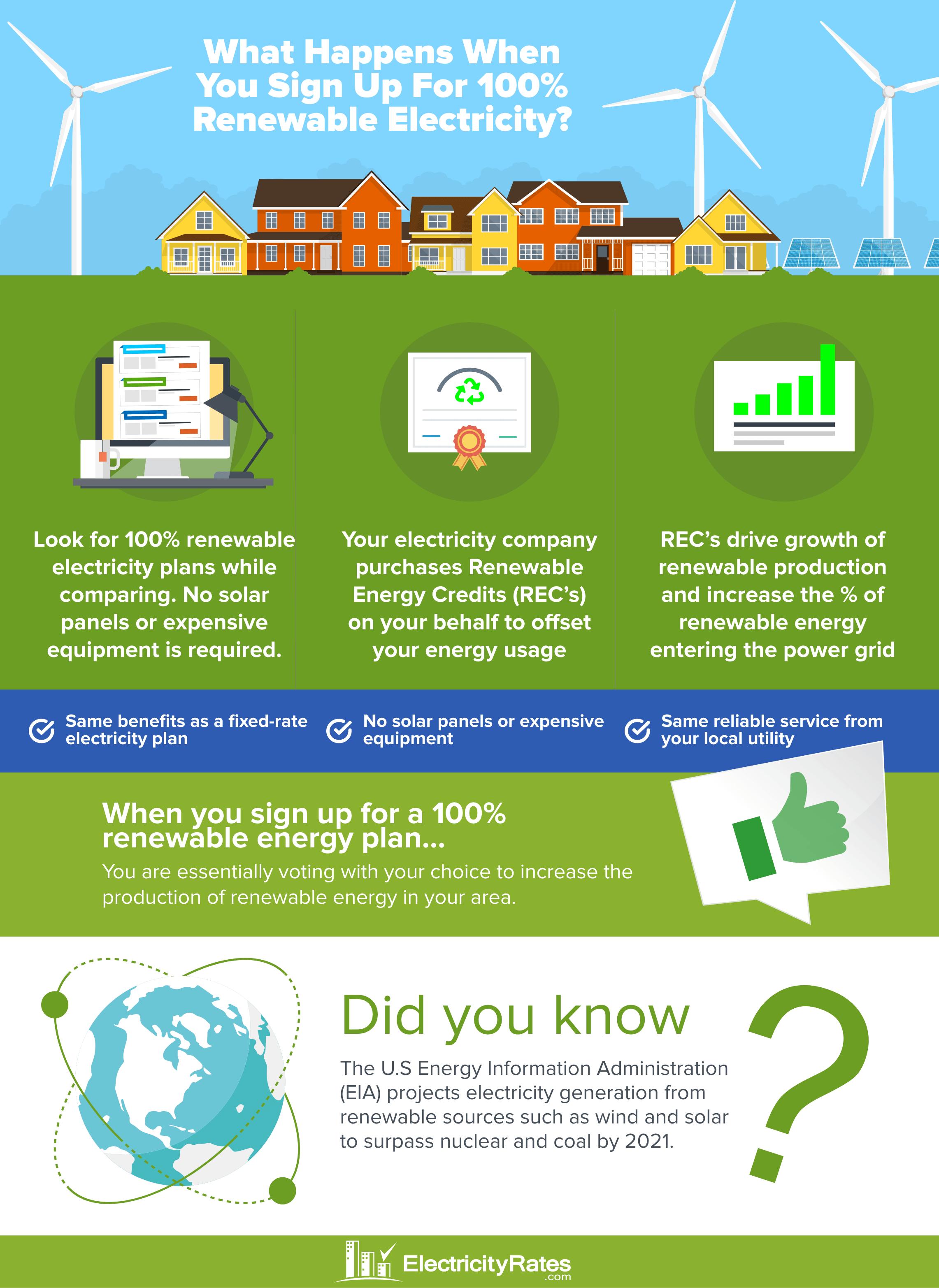 How renewable energy plans work
