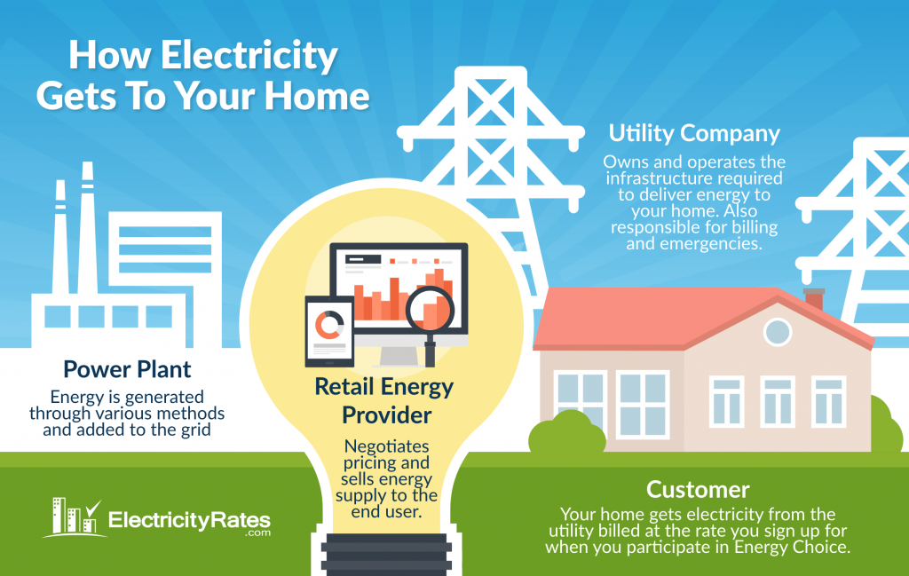 How do electricity providers work