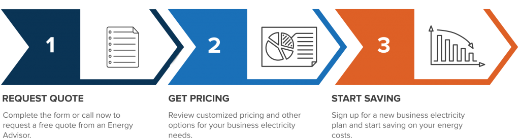 How to get a custom business energy quote