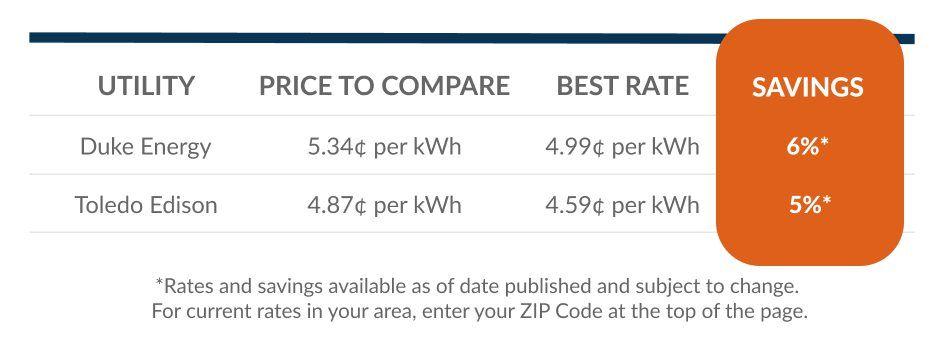 Ohio savings graphic